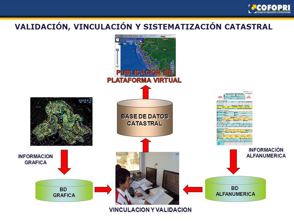 VALIDACIÓN, VINCULACIÓN Y SISTEMATIZACIÓN CATASTRAL BD GRAFICA BD ALFANUMERICA INFORMACIONGRAFICA VINCULACION Y VALIDACION BASE DE DATOS CATASTRAL INFORMACIÓN ALFANUMERICA
