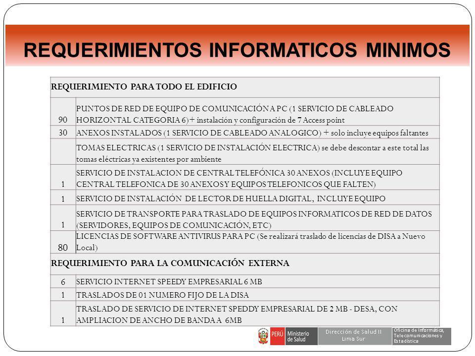 REQUERIMIENTOS INFORMATICOS MINIMOS REQUERIMIENTO PARA TODO EL EDIFICIO 90 PUNTOS DE RED DE EQUIPO DE COMUNICACIÓN A PC (1 SERVICIO DE CABLEADO HORIZONTAL CATEGORIA 6)+ instalación y configuración de 7 Access point 30 ANEXOS INSTALADOS (1 SERVICIO DE CABLEADO ANALOGICO) + solo incluye equipos faltantes TOMAS ELECTRICAS (1 SERVICIO DE INSTALACIÓN ELECTRICA) se debe descontar a este total las tomas eléctricas ya existentes por ambiente 1 SERVICIO DE INSTALACION DE CENTRAL TELEFÓNICA 30 ANEXOS (INCLUYE EQUIPO CENTRAL TELEFONICA DE 30 ANEXOS Y EQUIPOS TELEFONICOS QUE FALTEN) 1 SERVICIO DE INSTALACIÓN DE LECTOR DE HUELLA DIGITAL, INCLUYE EQUIPO 1 SERVICIO DE TRANSPORTE PARA TRASLADO DE EQUIPOS INFORMATICOS DE RED DE DATOS (SERVIDORES, EQUIPOS DE COMUNICACIÓN, ETC) 80 LICENCIAS DE SOFTWARE ANTIVIRUS PARA PC (Se realizará traslado de licencias de DISA a Nuevo Local) REQUERIMIENTO PARA LA COMUNICACIÓN EXTERNA 6 SERVICIO INTERNET SPEEDY EMPRESARIAL 6 MB 1 TRASLADOS DE 01 NUMERO FIJO DE LA DISA 1 TRASLADO DE SERVICIO DE INTERNET SPEDDY EMPRESARIAL DE 2 MB - DESA, CON AMPLIACION DE ANCHO DE BANDA A 6MB