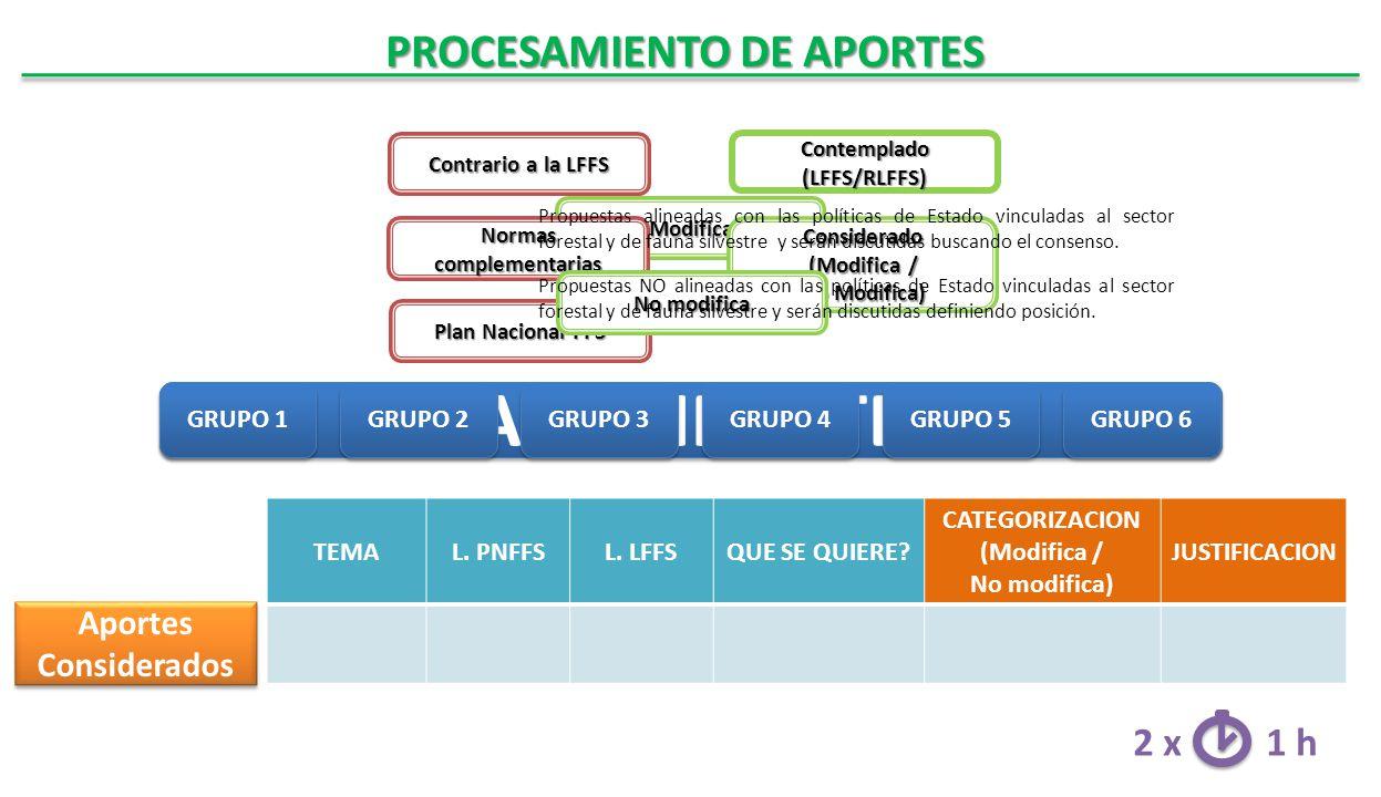 Modifica Contrario a la LFFS Contrario a la LFFS Normas complementarias Normas complementarias Plan Nacional FFS Plan Nacional FFS Contemplado (LFFS/RLFFS) Considerado (Modifica / No Modifica) PROCESAMIENTO DE APORTES No modifica Aportes Considerados PARTICIPANTES GRUPO 1 GRUPO 2 GRUPO 3 GRUPO 4 GRUPO 5 GRUPO 6 TEMAL.
