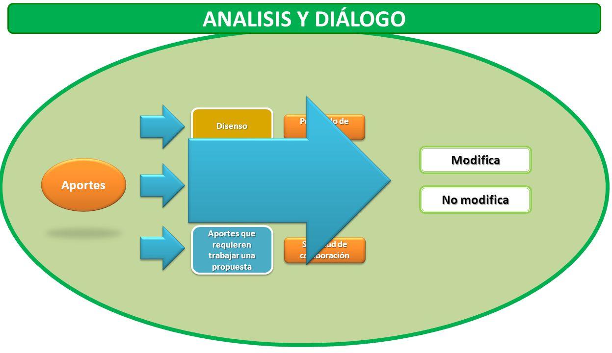 Aportes Modifica No modifica DisensoDisenso Aportes que requieren mayor entendimiento Aportes que requieren trabajar una propuesta Protocolo de disenso Diálogo con actores Solicitud de colaboración ANALISIS Y DIÁLOGO