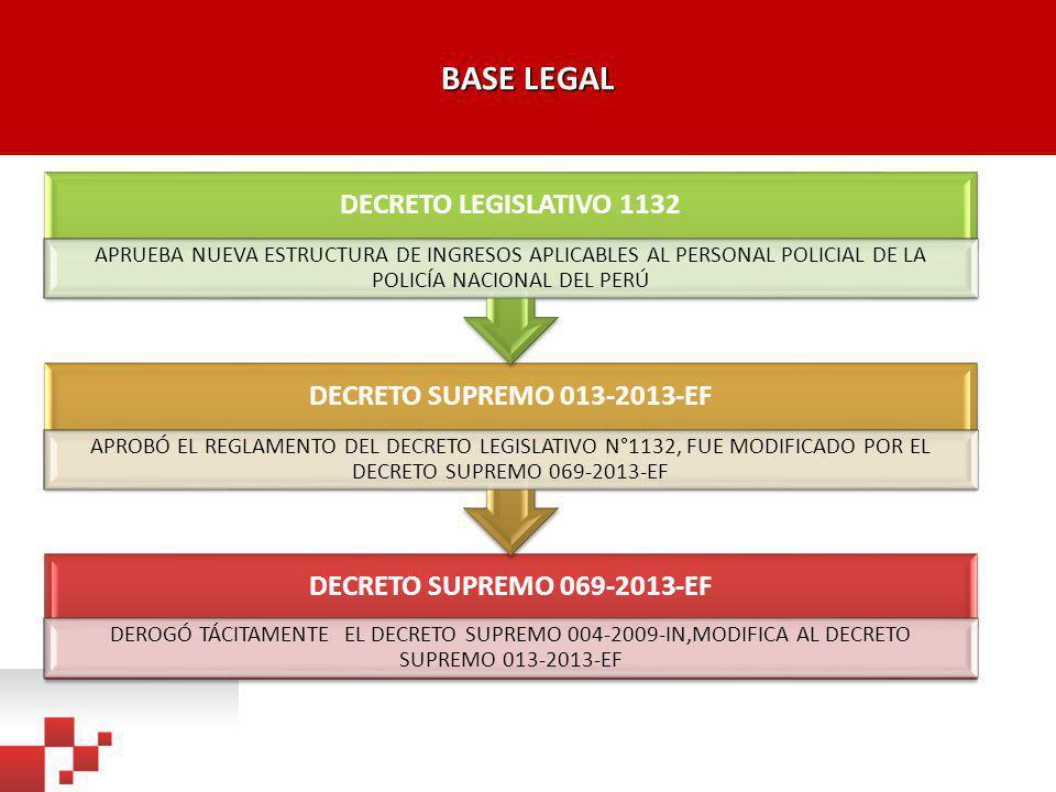 DESARROLLO DE LA BASE LEGAL Decreto Legislativo Nº 1132, publicado el 09 de diciembre de 2012, aprobó la Nueva Estructura de Ingresos aplicable al personal militar de las Fuerzas Armadas y policial de la Policía Nacional del Perú, disponiendo en el último párrafo del artículo 8º del citado Decreto Legislativo que los requisitos y otras especificaciones para la aplicación de la denominada Bonificación por Alto Riesgo a la Vida serán detallados en el reglamento del Decreto Legislativo Nº 1132.