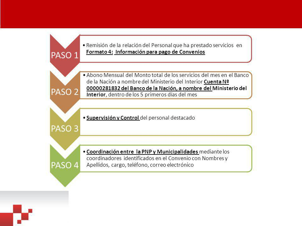 CONVENIOS SUSCRITOS CON MUNICIPALIDADES N° Fecha de suscripción de convenio Municipalidad es que suscribieron convenios N° Estimado de Policías por turno TurnosTotal 123/05/2013Rimac101 221/05/2013San Borja12336 306/06/2013San Juan de Lurigancho 313 401/07/2013Pueblo Libre161 504/07/2013La victoria20360 612/07/2013La Perla10220 724/06/2013Huaral5325 828/08/2013Magdalena del Mar 301