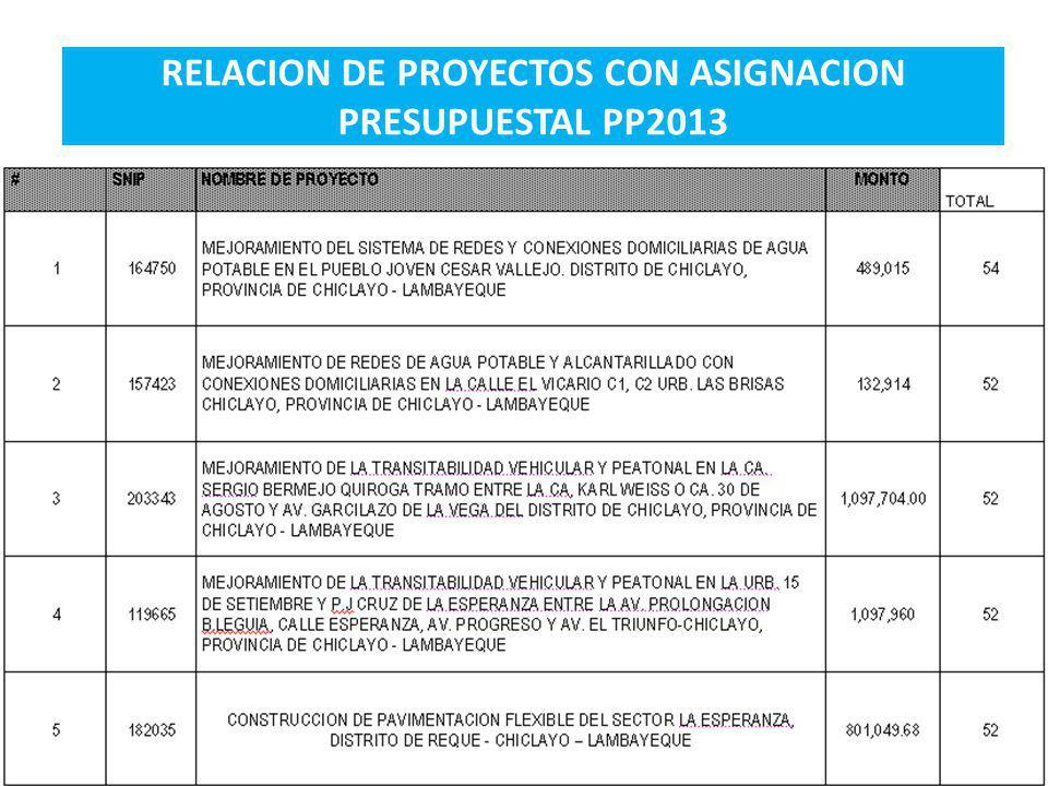 RELACION DE PROYECTOS CON ASIGNACION PRESUPUESTAL PP2013