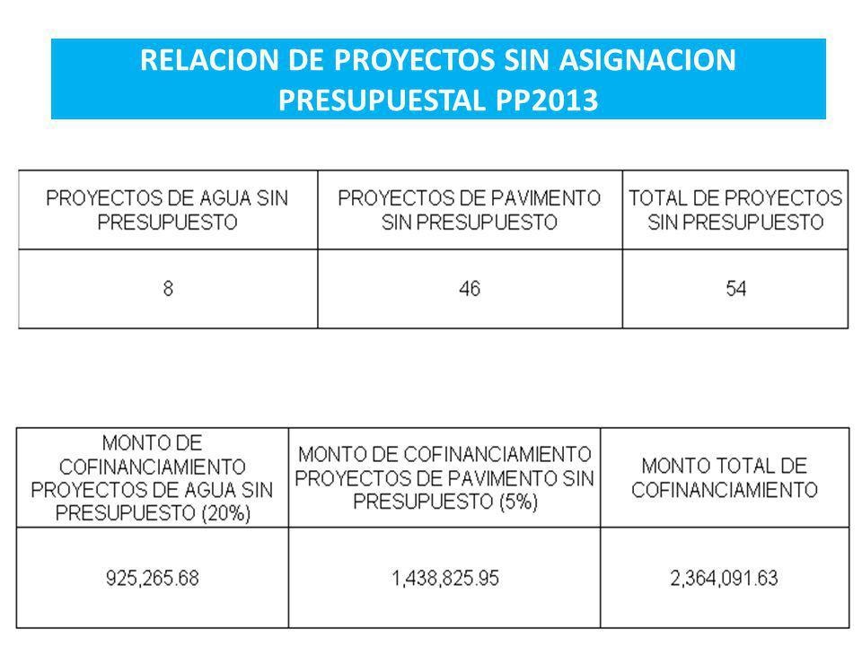 RELACION DE PROYECTOS SIN ASIGNACION PRESUPUESTAL PP2013