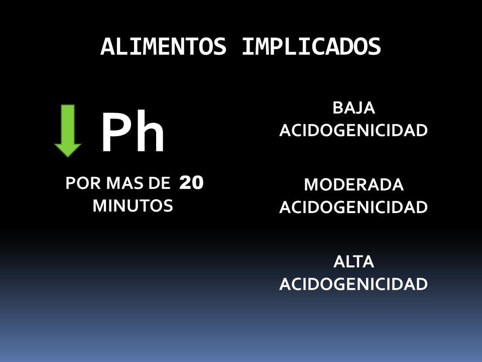 ALIMENTOS IMPLICADOS Ph POR MAS DE 20 MINUTOS BAJA ACIDOGENICIDAD MODERADA ACIDOGENICIDAD ALTA ACIDOGENICIDAD