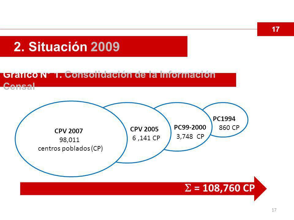 17 2.Situación 2009 Grafico N° 1.