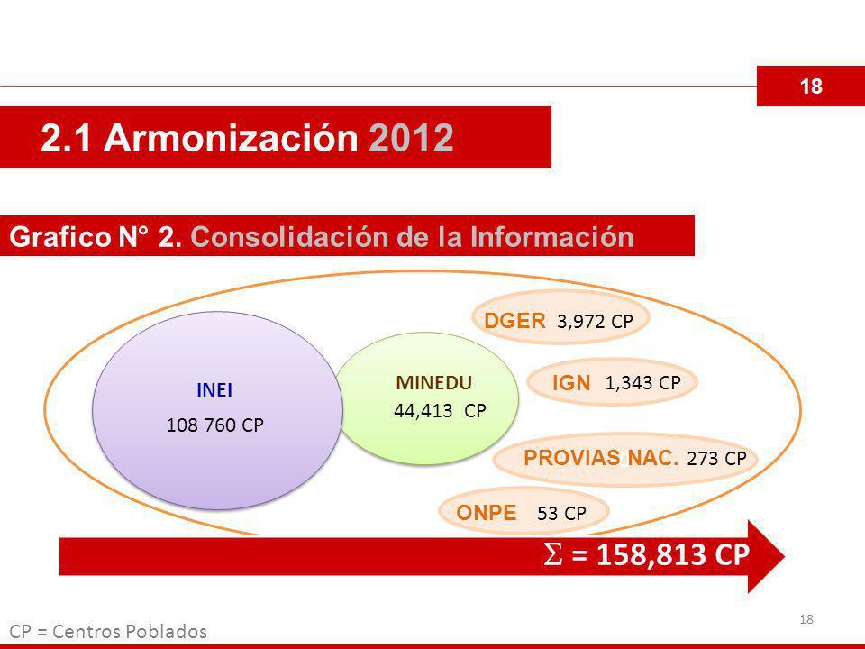 18 2.1 Armonización 2012 Grafico N° 2.
