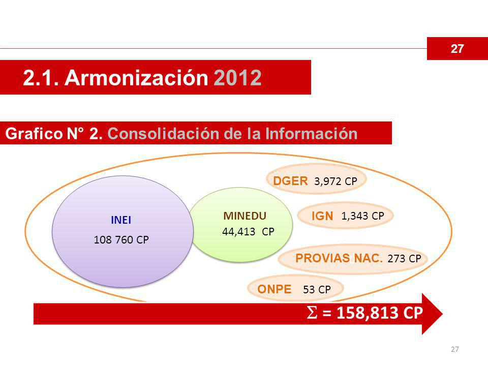 27 Grafico N° 2.