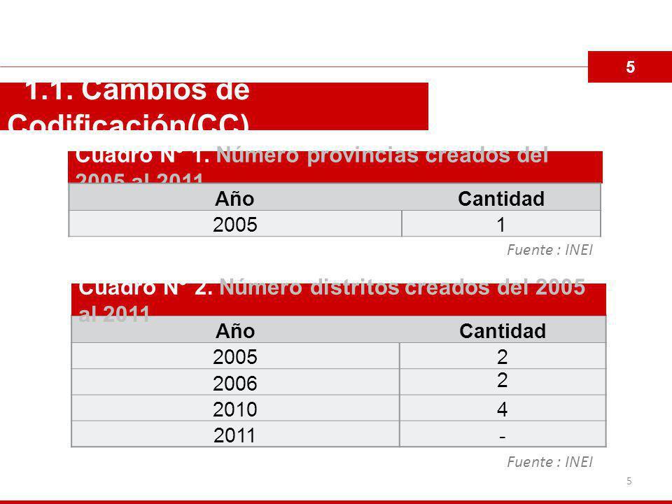 5 1.1.Cambios de Codificación(CC) AñoCantidad 20052 2006 2 20104 2011- Cuadro N° 1.