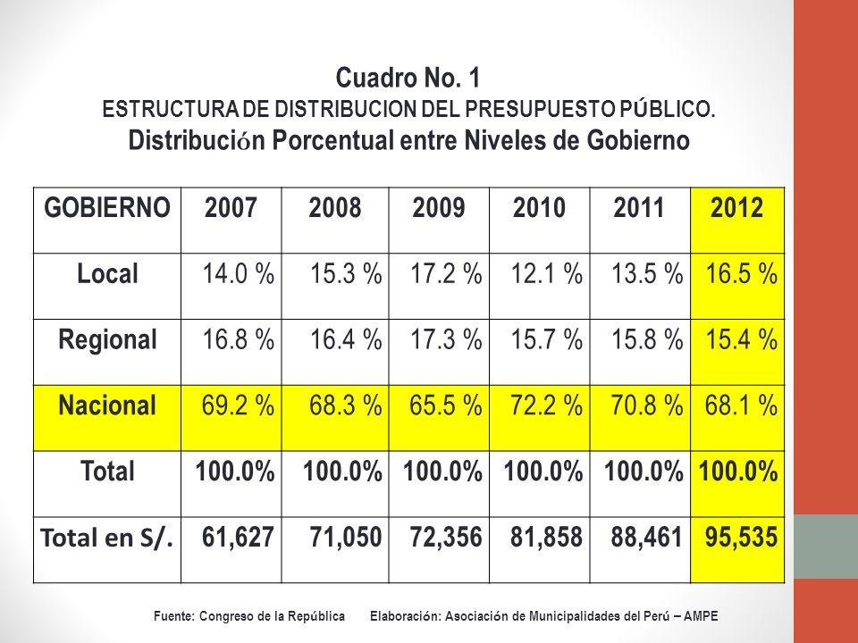 GOBIERNO200720082009201020112012 Local 14.0 %15.3 %17.2 %12.1 %13.5 %16.5 % Regional 16.8 %16.4 %17.3 %15.7 %15.8 %15.4 % Nacional 69.2 %68.3 %65.5 %72.2 %70.8 %68.1 % Total100.0% Total en S/.