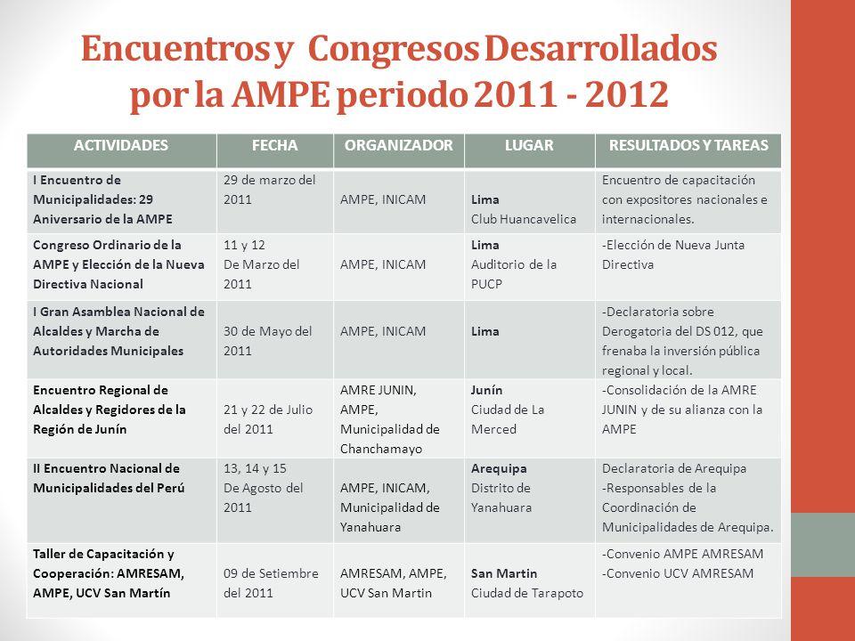 Encuentros y Congresos Desarrollados por la AMPE periodo 2011 - 2012 ACTIVIDADESFECHAORGANIZADORLUGARRESULTADOS Y TAREAS I Encuentro de Municipalidades: 29 Aniversario de la AMPE 29 de marzo del 2011AMPE, INICAM Lima Club Huancavelica Encuentro de capacitación con expositores nacionales e internacionales.