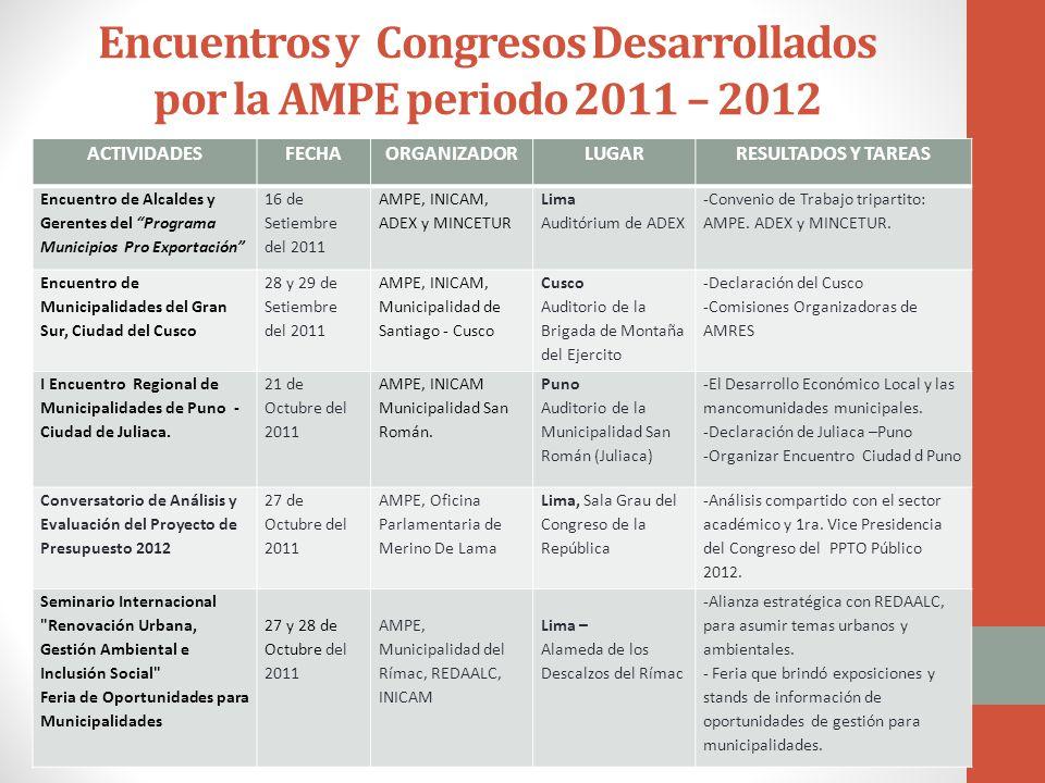 Encuentros y Congresos Desarrollados por la AMPE periodo 2011 – 2012 ACTIVIDADESFECHAORGANIZADORLUGARRESULTADOS Y TAREAS Encuentro de Alcaldes y Gerentes del Programa Municipios Pro Exportación 16 de Setiembre del 2011 AMPE, INICAM, ADEX y MINCETUR Lima Auditórium de ADEX -Convenio de Trabajo tripartito: AMPE.