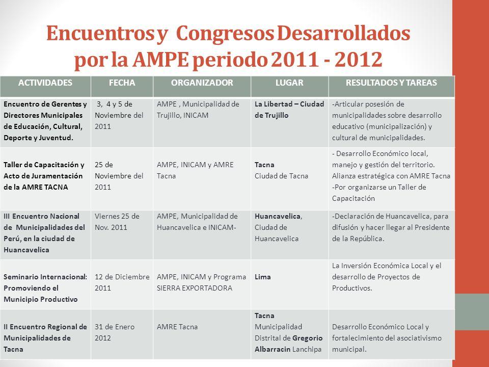 Encuentros y Congresos Desarrollados por la AMPE periodo 2011 - 2012 ACTIVIDADESFECHAORGANIZADORLUGARRESULTADOS Y TAREAS Encuentro de Gerentes y Directores Municipales de Educación, Cultural, Deporte y Juventud.