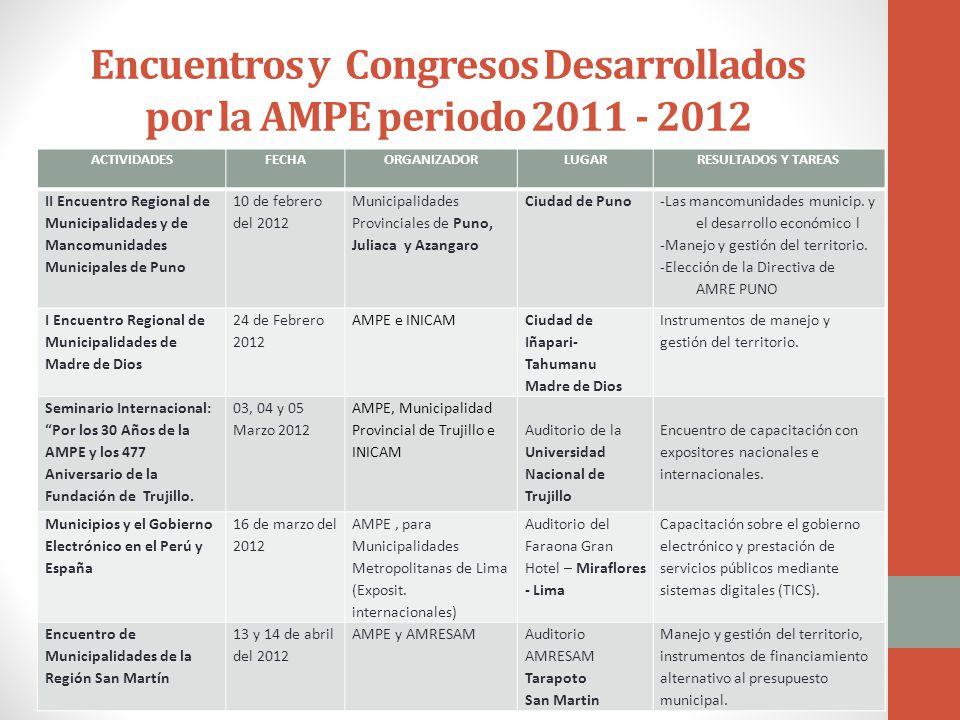 Encuentros y Congresos Desarrollados por la AMPE periodo 2011 - 2012 ACTIVIDADESFECHAORGANIZADORLUGARRESULTADOS Y TAREAS II Encuentro Regional de Municipalidades y de Mancomunidades Municipales de Puno 10 de febrero del 2012 Municipalidades Provinciales de Puno, Juliaca y Azangaro Ciudad de Puno -Las mancomunidades municip.