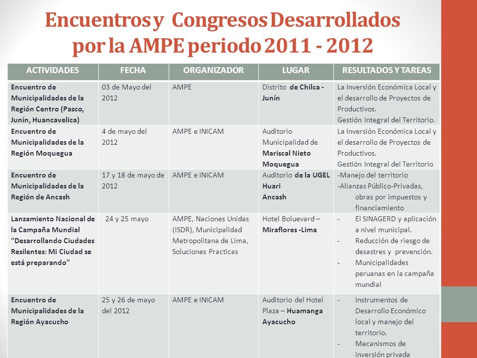 Encuentros y Congresos Desarrollados por la AMPE periodo 2011 - 2012 ACTIVIDADESFECHAORGANIZADORLUGARRESULTADOS Y TAREAS Encuentro de Municipalidades de la Región Centro (Pasco, Junín, Huancavelica) 03 de Mayo del 2012 AMPE Distrito de Chilca - Junín La Inversión Económica Local y el desarrollo de Proyectos de Productivos.
