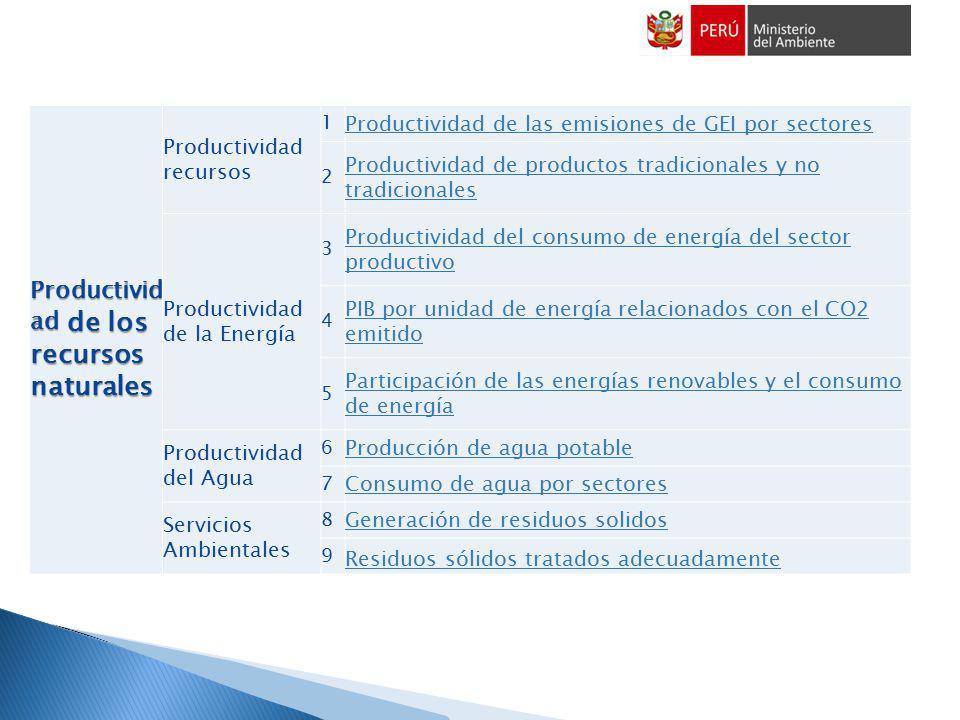 INDICADORES CONTEMPLADOS PARA ECONOMIA VERDE Productivid ad de los recursos naturales Productividad recursos 1 Productividad de las emisiones de GEI p