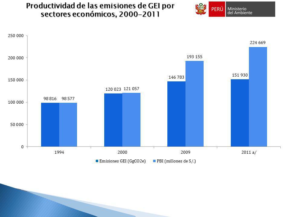 INDICADORES CONTEMPLADOS PARA ECONOMIA VERDE Productividad de las emisiones de GEI por sectores económicos, 2000-2011