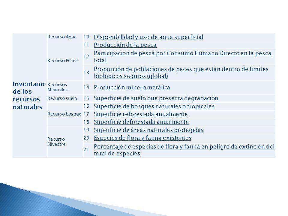 Inventario de los recursos naturales Recurso Agua10 Disponibilidad y uso de agua superficial Recurso Pesca 11 Producción de la pesca 12 Participación