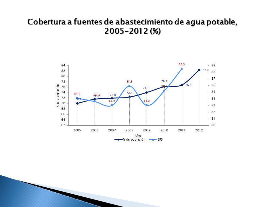 Cobertura a fuentes de abastecimiento de agua potable, 2005-2012 (%)