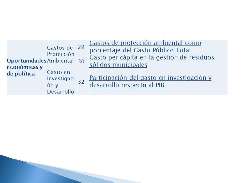 Oportunidades económicas y de política Gastos de Protección Ambiental 29 Gastos de protección ambiental como porcentaje del Gasto Público Total 30 Gas
