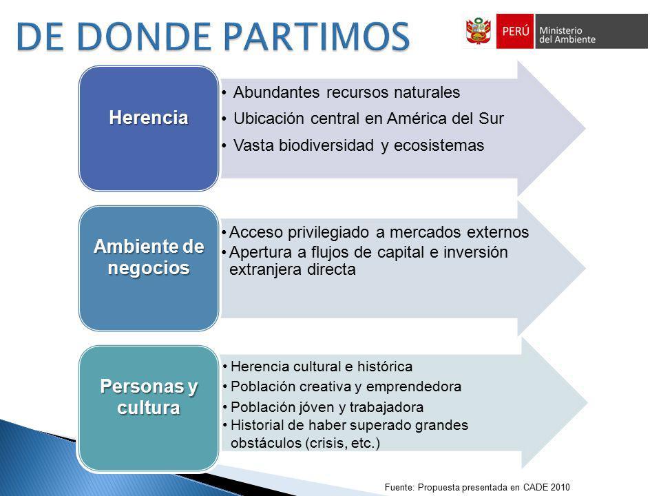 Fuente: Propuesta presentada en CADE 2010 Abundantes recursos naturales Ubicación central en América del Sur Vasta biodiversidad y ecosistemas Herenci