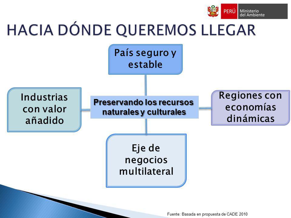 País seguro y estable Eje de negocios multilateral Regiones con economías dinámicas Industrias con valor añadido Preservando los recursos naturales y