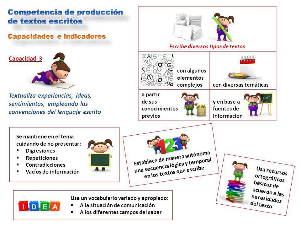 Capacidad 3 Textualiza experiencias, ideas, sentimientos, empleando las convenciones del lenguaje escrito Escribe diversos tipos de textos con algunos