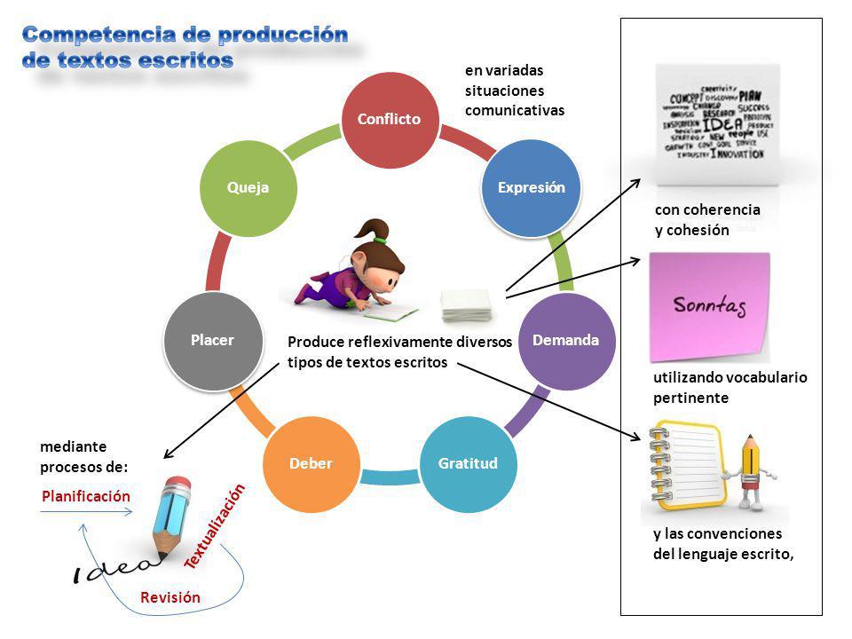ConflictoExpresiónDemandaGratitudDeberPlacerQueja Produce reflexivamente diversos tipos de textos escritos en variadas situaciones comunicativas con c