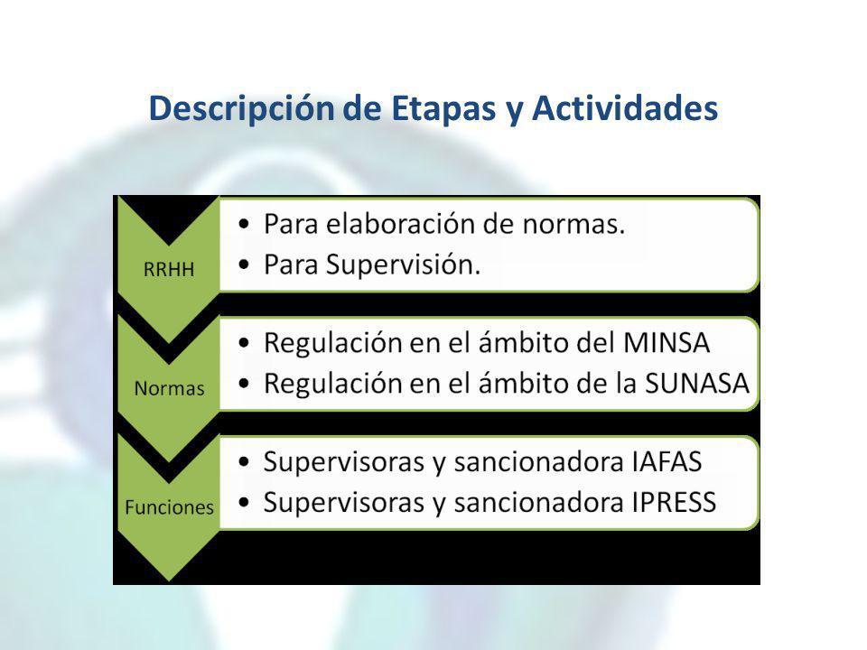 Descripción de Etapas y Actividades