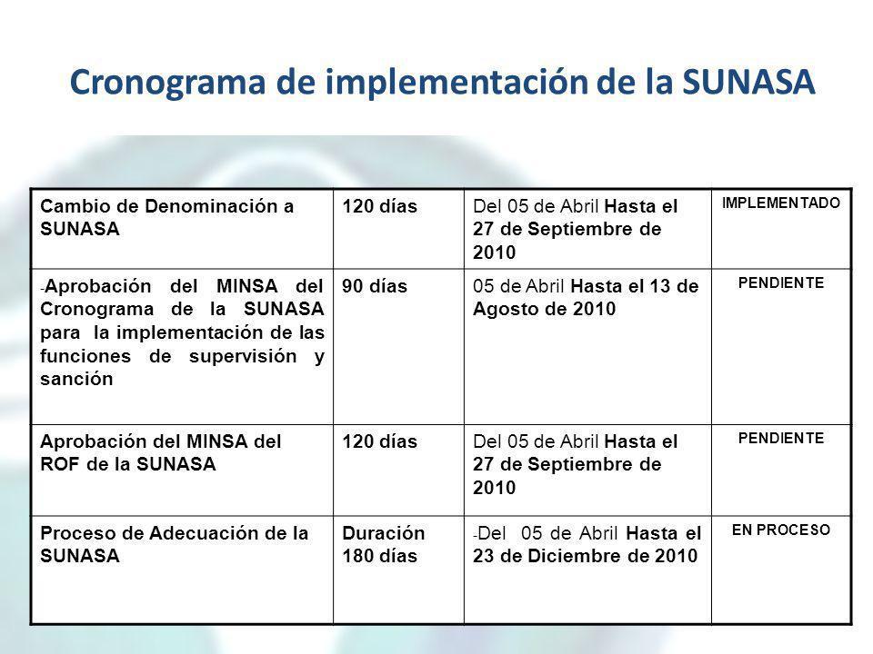 Cronograma de implementación de la SUNASA Cambio de Denominación a SUNASA 120 díasDel 05 de Abril Hasta el 27 de Septiembre de 2010 IMPLEMENTADO - Apr