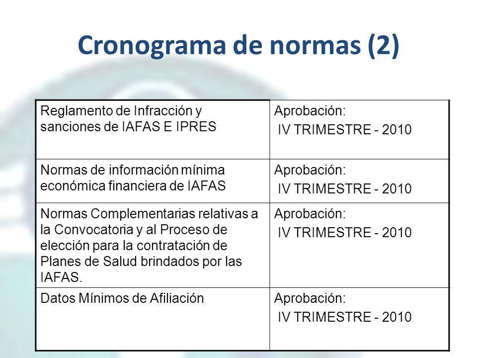 Cronograma de normas (2) Reglamento de Infracción y sanciones de IAFAS E IPRES Aprobación: IV TRIMESTRE - 2010 Normas de información mínima económica