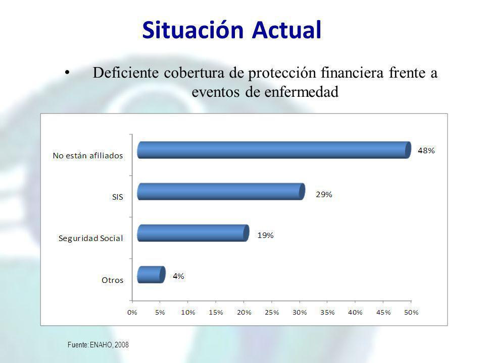 Situación Actual Deficiente cobertura de protección financiera frente a eventos de enfermedad Fuente: ENAHO, 2008 Individuos afiliados a seguros (% de