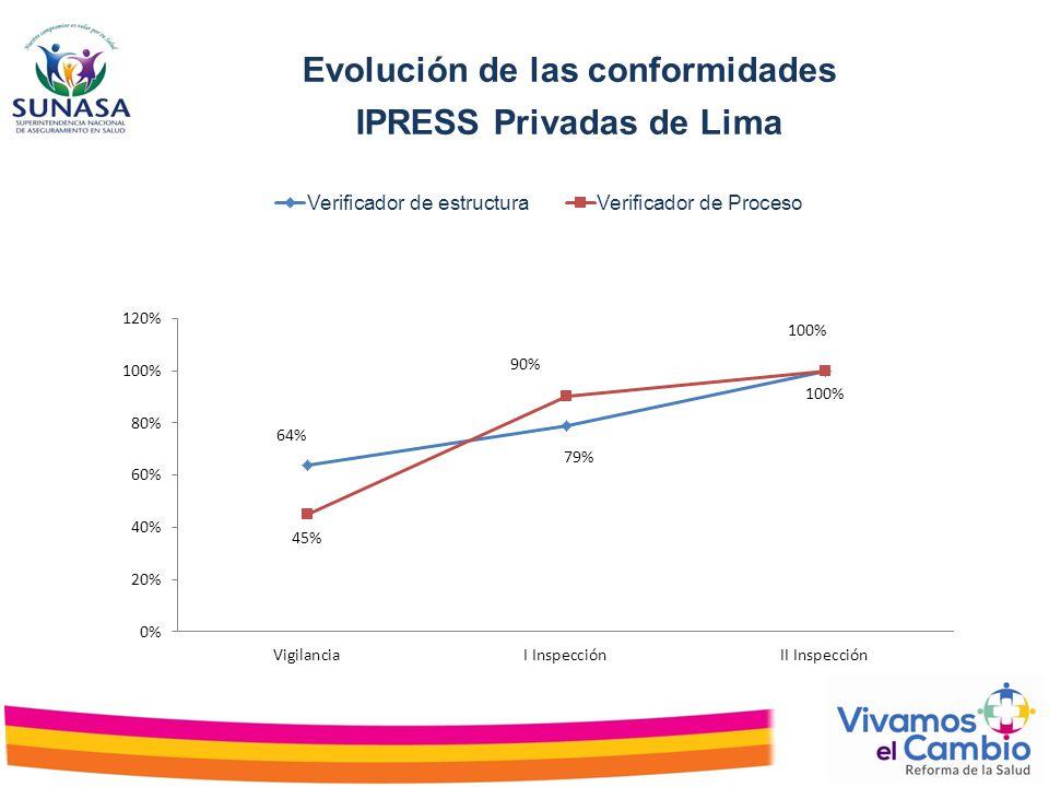 Evolución de las conformidades IPRESS Privadas de Lima