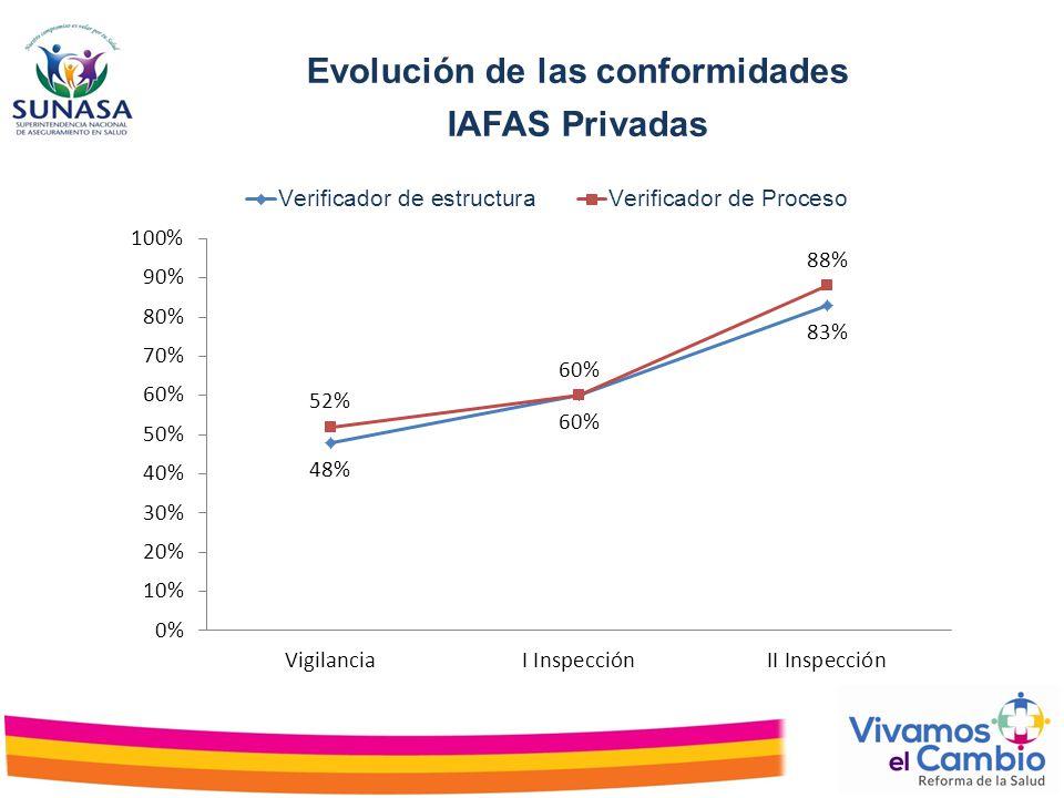 Evolución de las conformidades IAFAS Privadas
