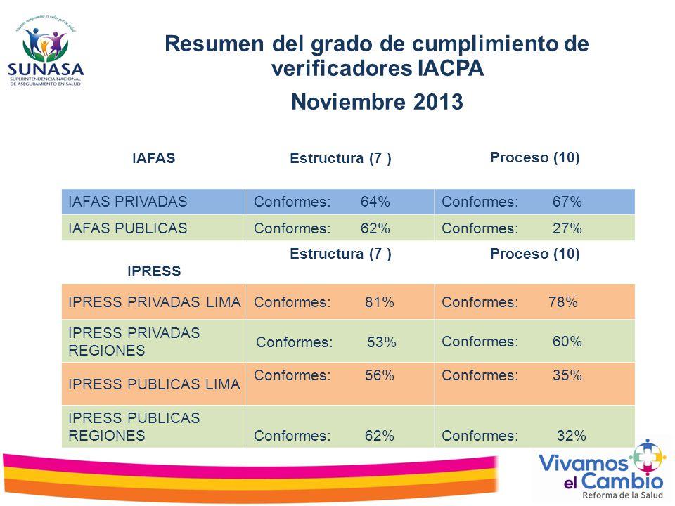 Resumen del grado de cumplimiento de verificadores IACPA Noviembre 2013 IAFASEstructura (7 )Proceso (10) IAFAS PRIVADASConformes: 64%Conformes: 67% IA