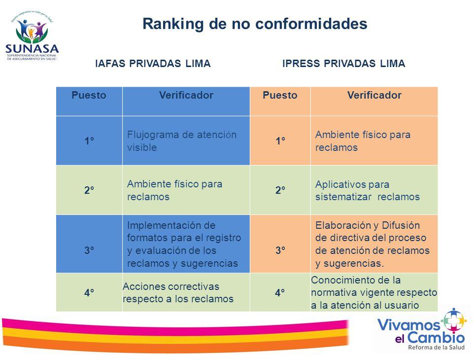 Ranking de no conformidades IAFAS PRIVADAS LIMAIPRESS PRIVADAS LIMA PuestoVerificadorPuestoVerificador 1° Flujograma de atenci ó n visible 1° Ambiente