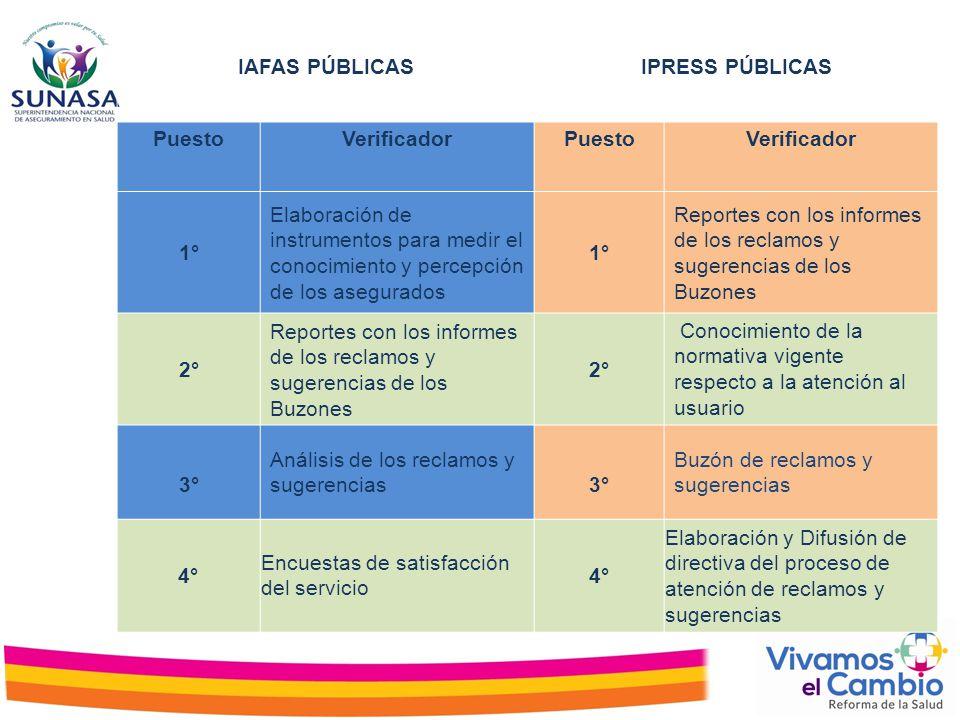 IAFAS PÚBLICASIPRESS PÚBLICAS PuestoVerificadorPuestoVerificador 1° Elaboración de instrumentos para medir el conocimiento y percepción de los asegura