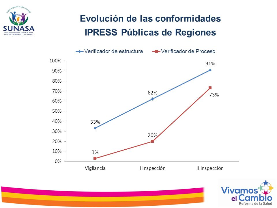 Evolución de las conformidades IPRESS Públicas de Regiones