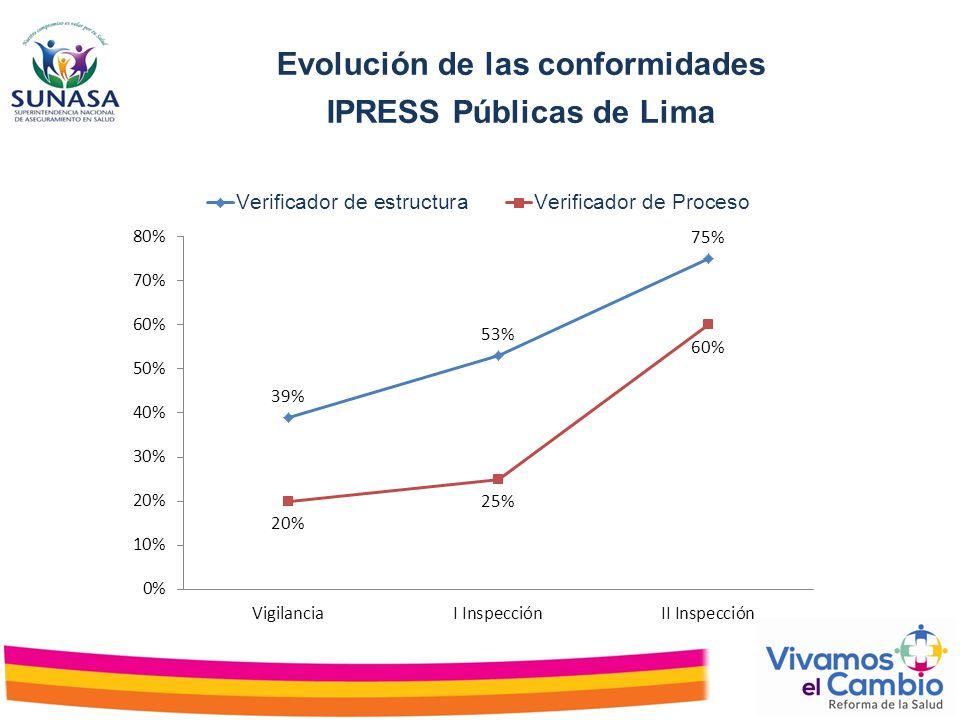 Evolución de las conformidades IPRESS Públicas de Lima