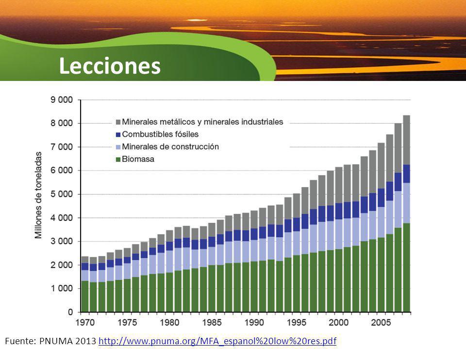 Fuente: PNUMA 2013 http://www.pnuma.org/MFA_espanol%20low%20res.pdfhttp://www.pnuma.org/MFA_espanol%20low%20res.pdf Lecciones