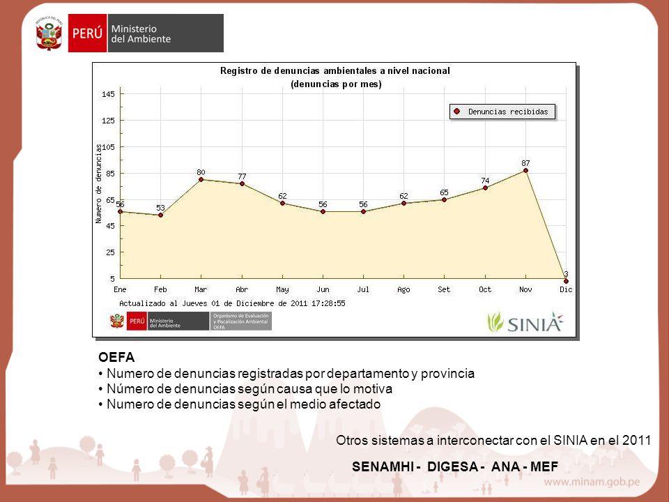 OEFA Numero de denuncias registradas por departamento y provincia Número de denuncias según causa que lo motiva Numero de denuncias según el medio afectado SENAMHI - DIGESA - ANA - MEF Otros sistemas a interconectar con el SINIA en el 2011