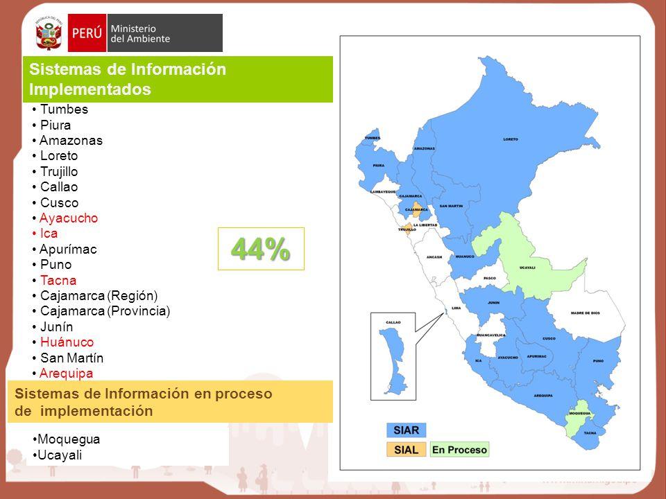 Tumbes Piura Amazonas Loreto Trujillo Callao Cusco Ayacucho Ica Apurímac Puno Tacna Cajamarca (Región) Cajamarca (Provincia) Junín Huánuco San Martín Arequipa Sistemas de Información en proceso de implementación Moquegua Ucayali Sistemas de Información Implementados 44%