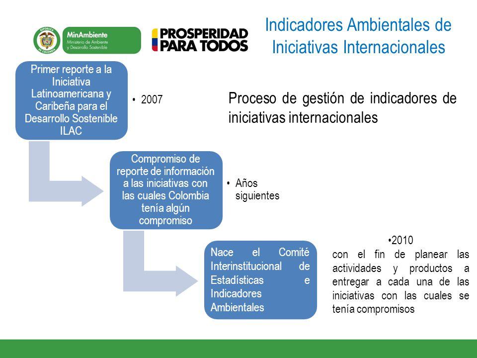 Indicadores de Crecimiento Verde Actualizados en 2013 IV.