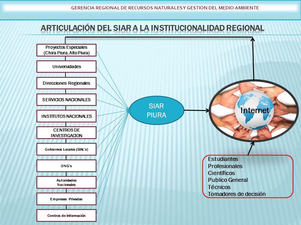 GERENCIA REGIONAL DE RECURSOS NATURALES Y GESTION DEL MEDIO AMBIENTE SIAR PIURA Proyectos Especiales (Chira Piura, Alto Piura) Universidades Direccion
