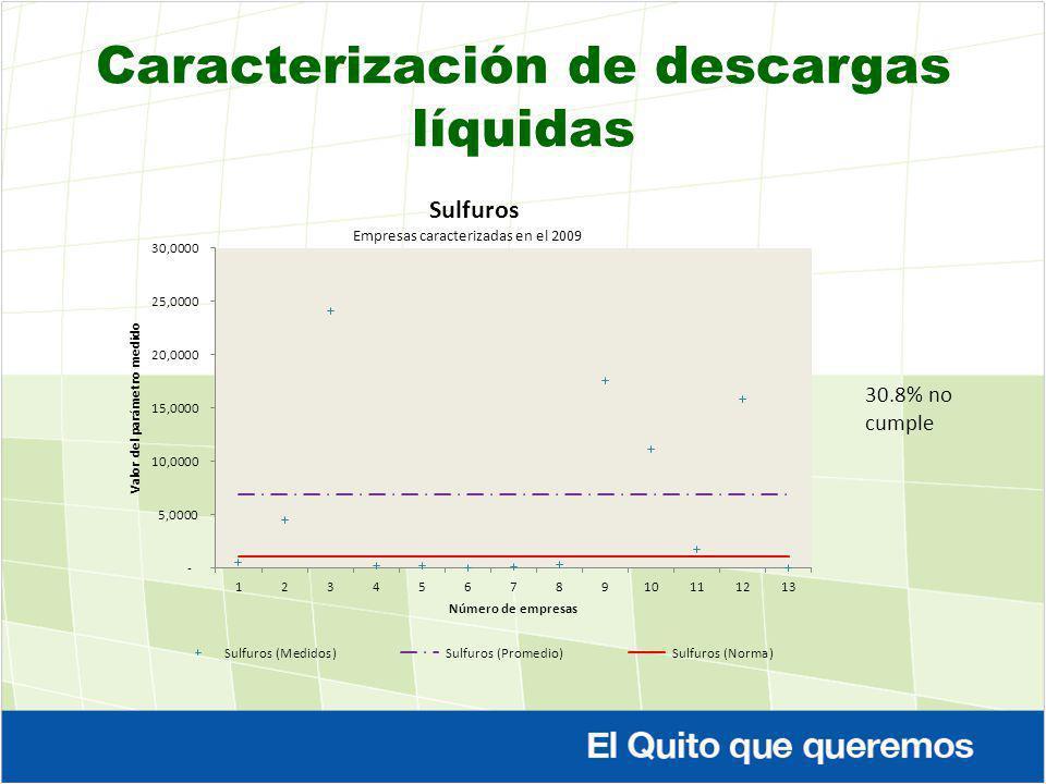 30.8% no cumple Caracterización de descargas líquidas