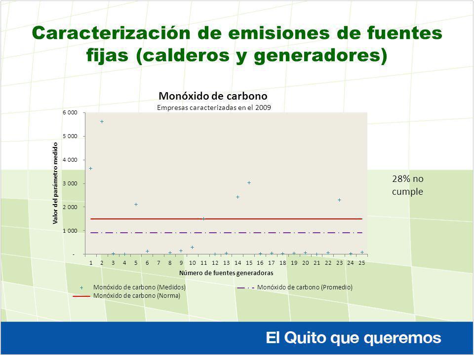 Caracterización de emisiones de fuentes fijas (calderos y generadores) 28% no cumple