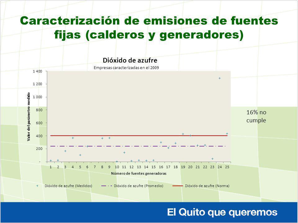 Caracterización de emisiones de fuentes fijas (calderos y generadores) 16% no cumple