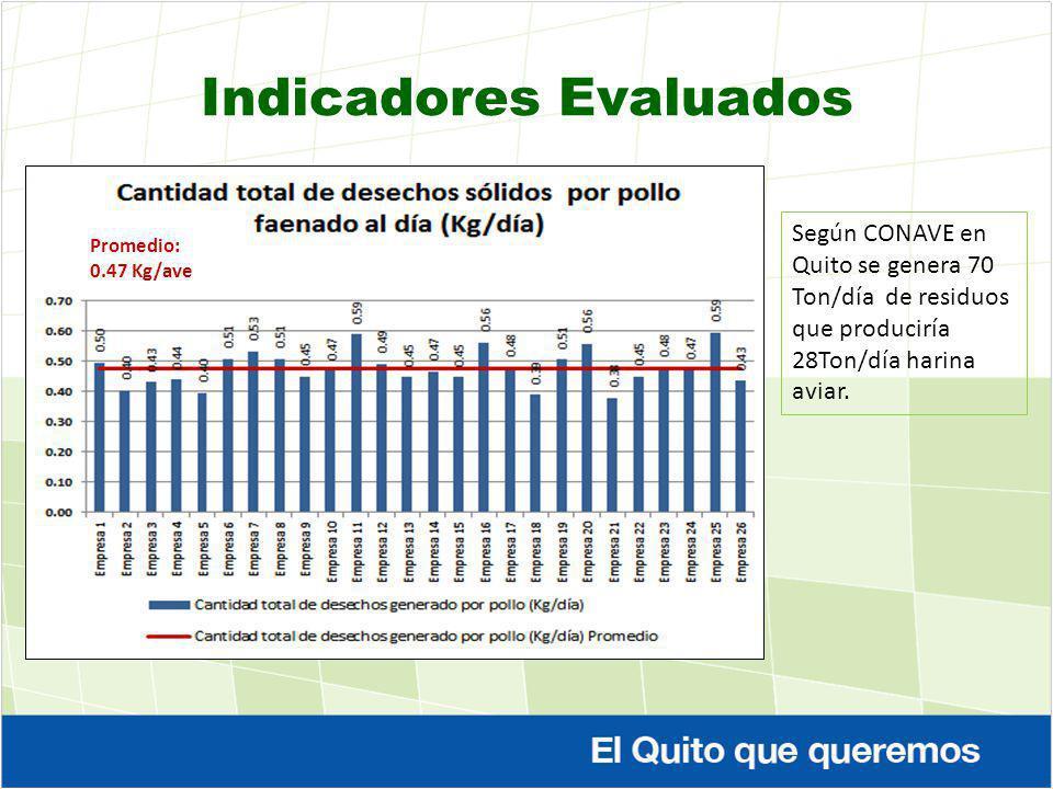Indicadores Evaluados Promedio: 0.47 Kg/ave Según CONAVE en Quito se genera 70 Ton/día de residuos que produciría 28Ton/día harina aviar.