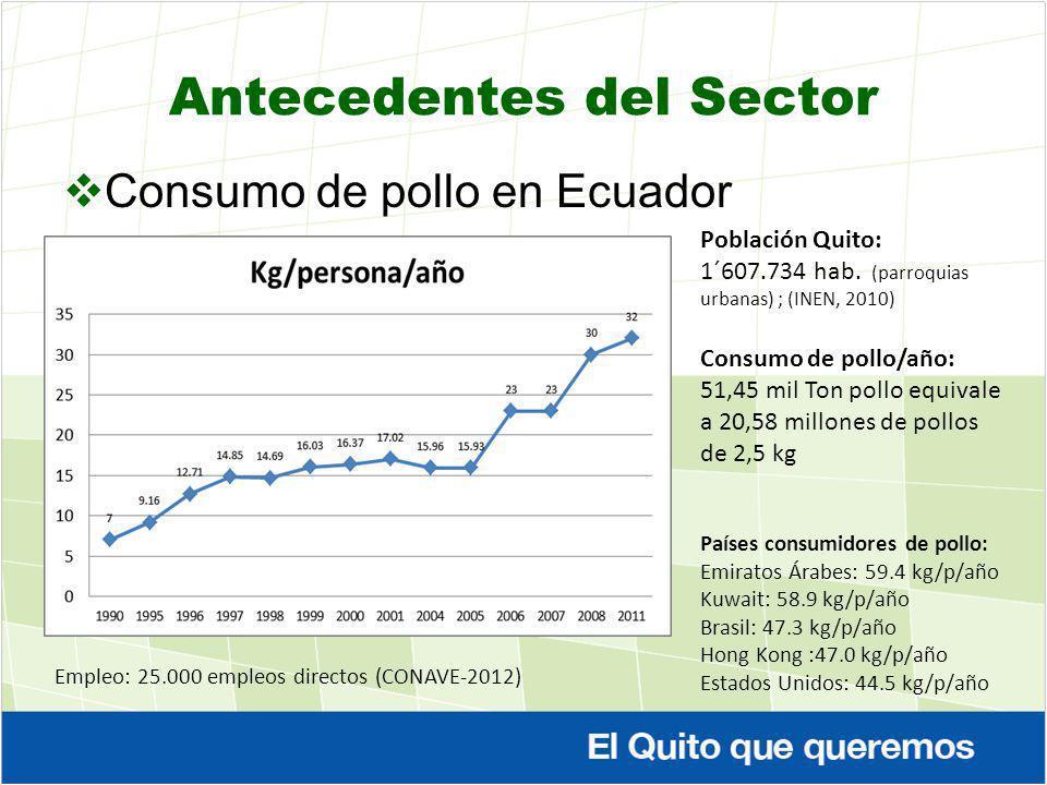 Antecedentes del Sector Consumo de pollo en Ecuador Población Quito: 1´607.734 hab. (parroquias urbanas) ; (INEN, 2010) Consumo de pollo/año: 51,45 mi