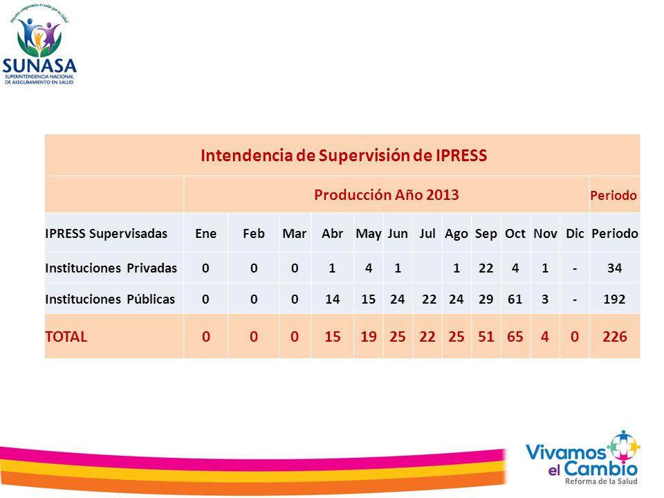 Intendencia de Supervisión de IPRESS Producción Año 2013 Periodo IPRESS SupervisadasEneFebMarAbrMayJunJulAgoSepOctNovDicPeriodo Instituciones Privadas